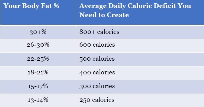 daily-calorie-deficit-body-fat-percentage-six-pack-diet