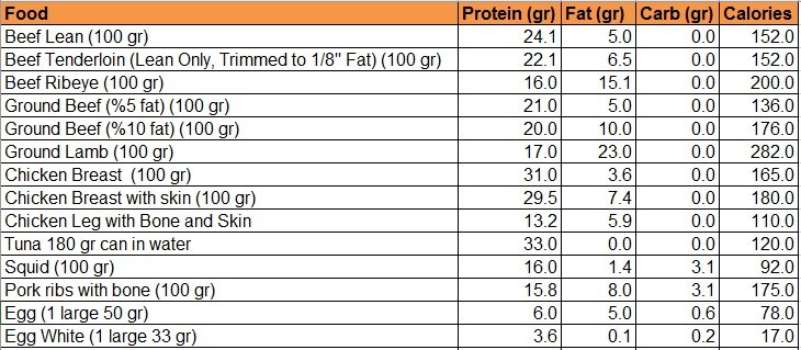 protein-macros-calories-Six Pack Abs Diet