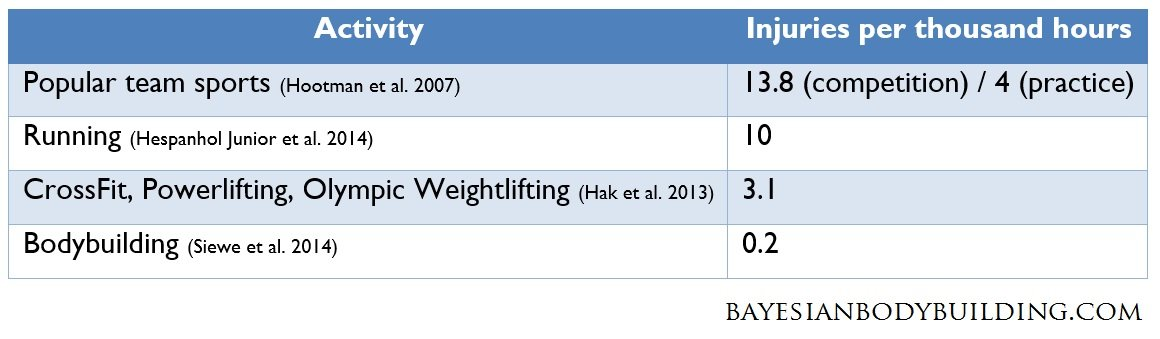 bodybuilding injury rates compared