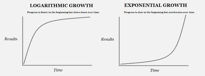 When You Feel Like Giving Up - Growth Curves - Logarithmic vs Exponential