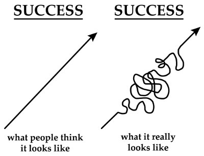 When You Feel Like Giving Up - Success Curve