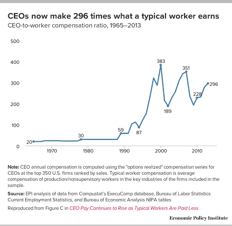 American CEOs now make 296 times what a typical worker earns