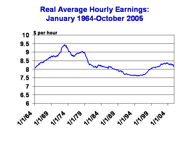 Historical graph of real wages in the U.S. from 1964 to 2005