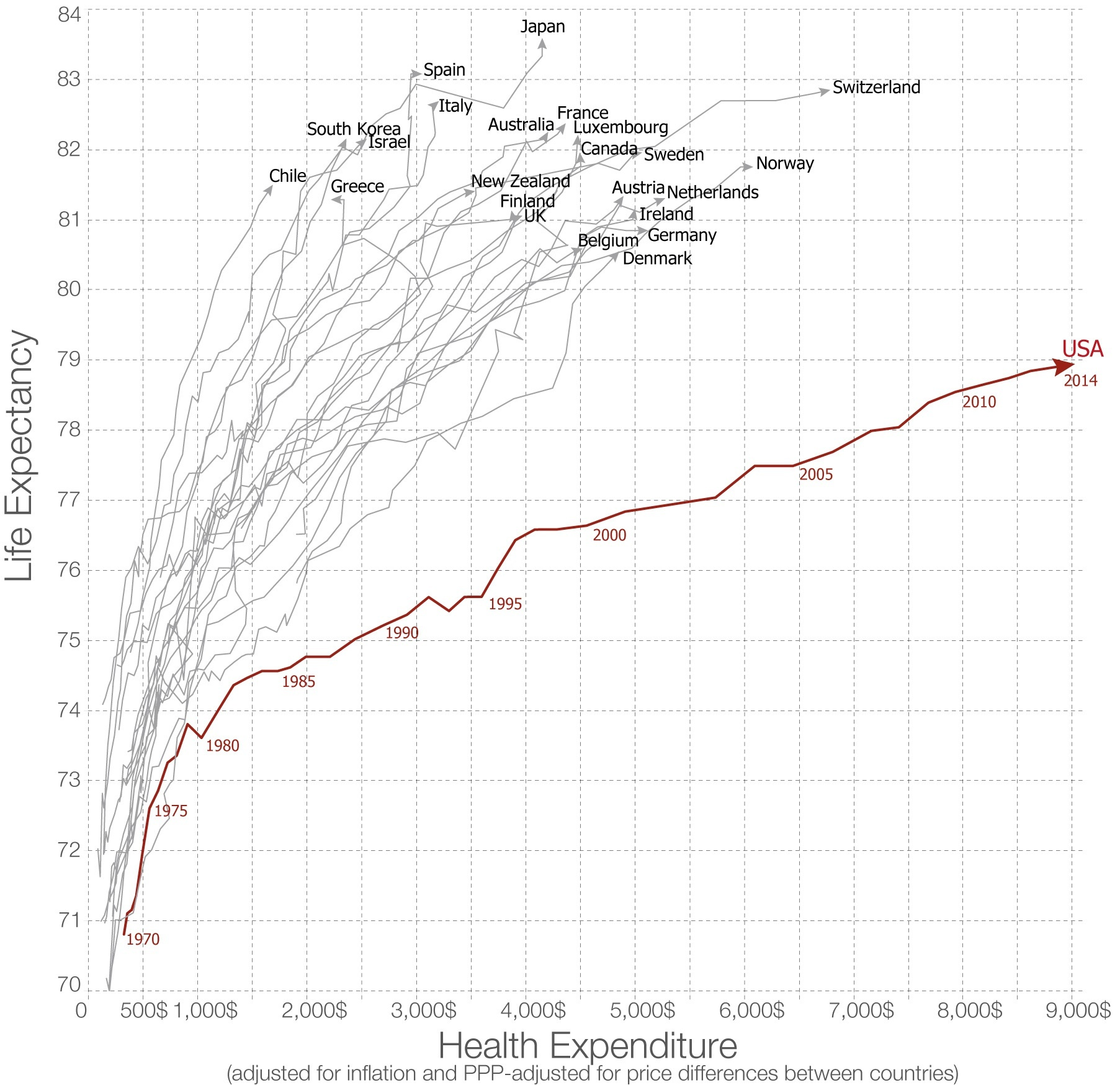 Life expectancy vs healthcare spending in developed countries