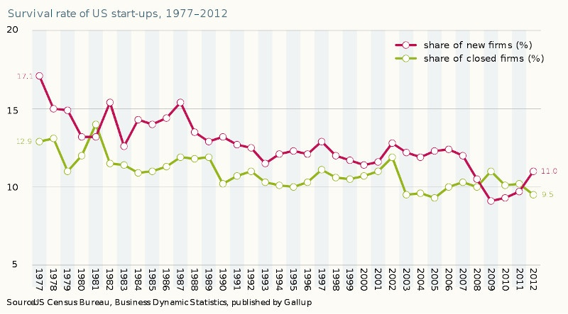 Survival rate of US start-ups 1977–2012