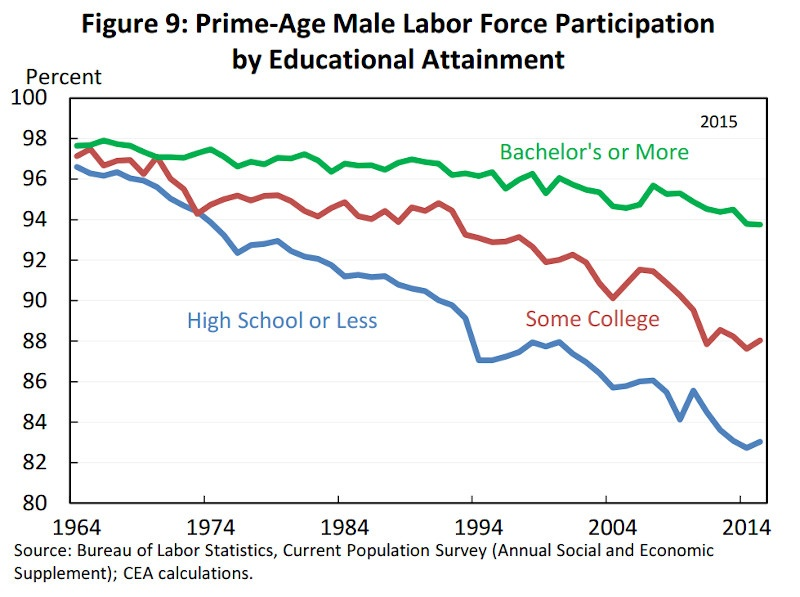 U.S. Prime Age Male Labor Force Participation by Educational Attainment
