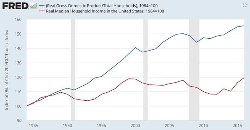 US GDP per_capita vs median household income