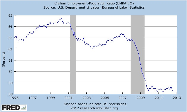 percentage of the us population employed