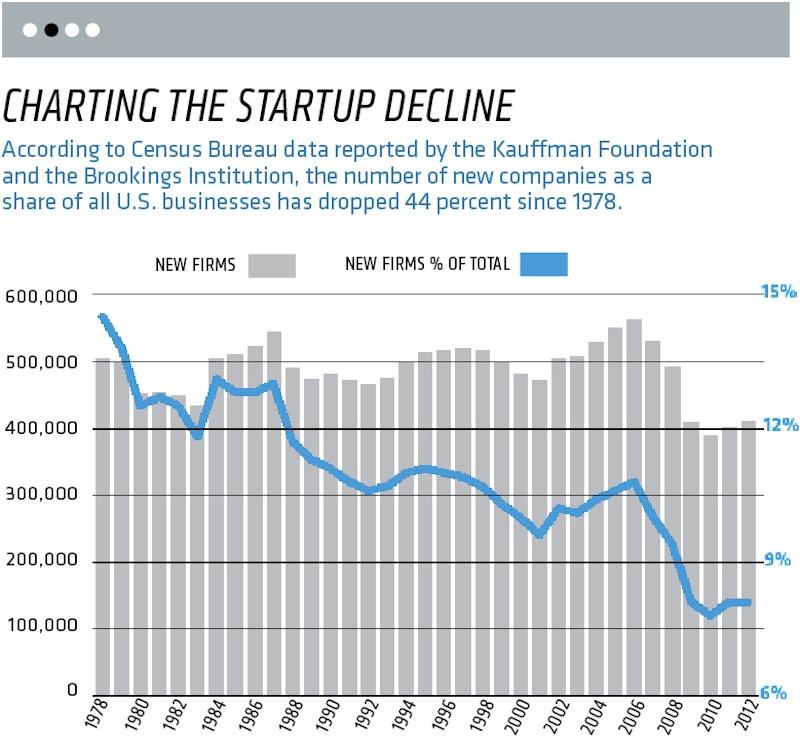 startup decline in America