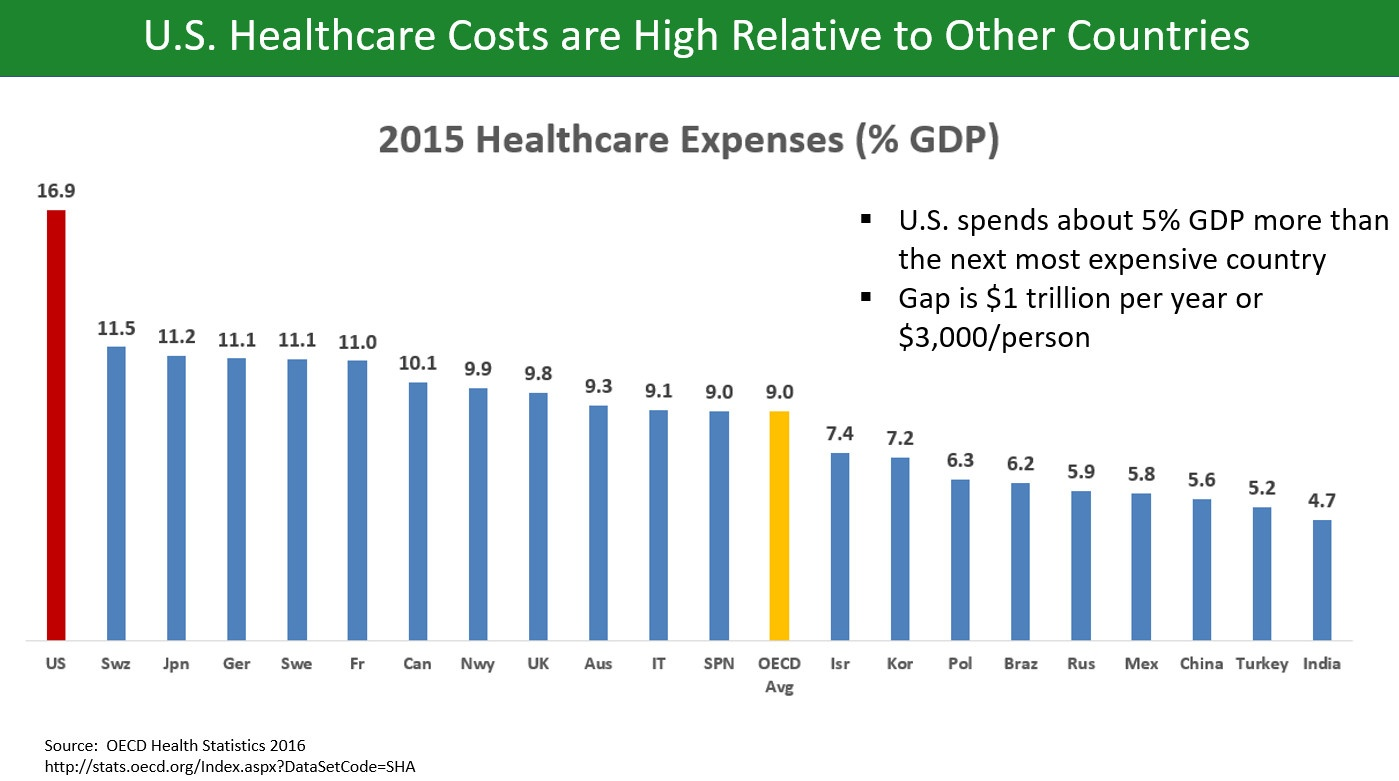 US healthcare costs are high relative to other countries